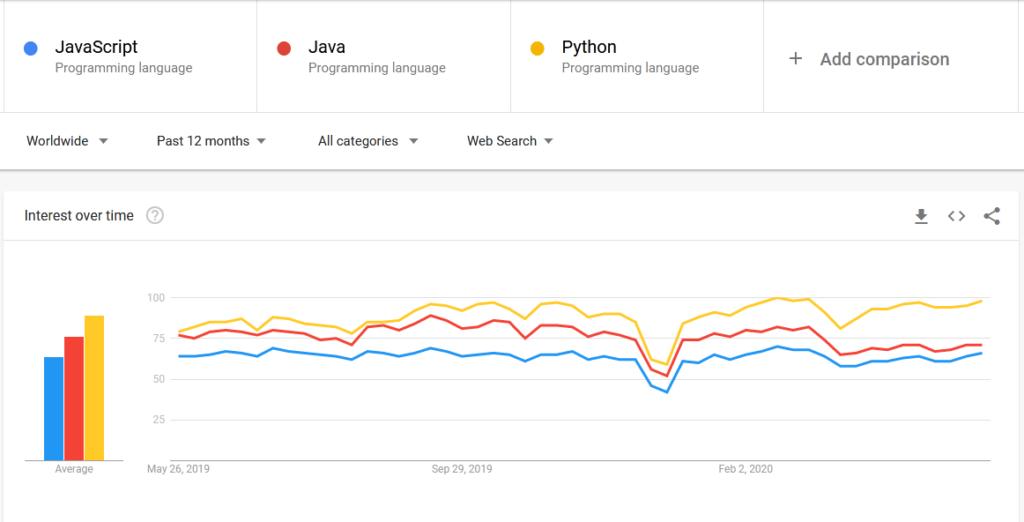 Top 3 Programming Languages in 2020